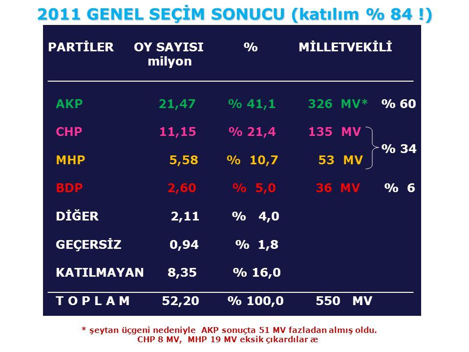 PARTİLER OY SAYISI % MİLLETVEKİLİ milyon ____________________________________________ AKP 21,47 % 41,1 326 MV* % 60 CHP 11,15 % 21,4 135 MV MHP 5,58 %