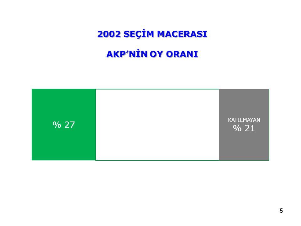 5 % 27 2002 SEÇİM MACERASI AKP'NİN OY ORANI KATILMAYAN % 21