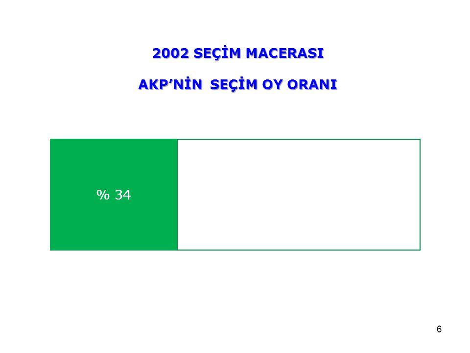 6 % 34 2002 SEÇİM MACERASI AKP'NİN SEÇİM OY ORANI