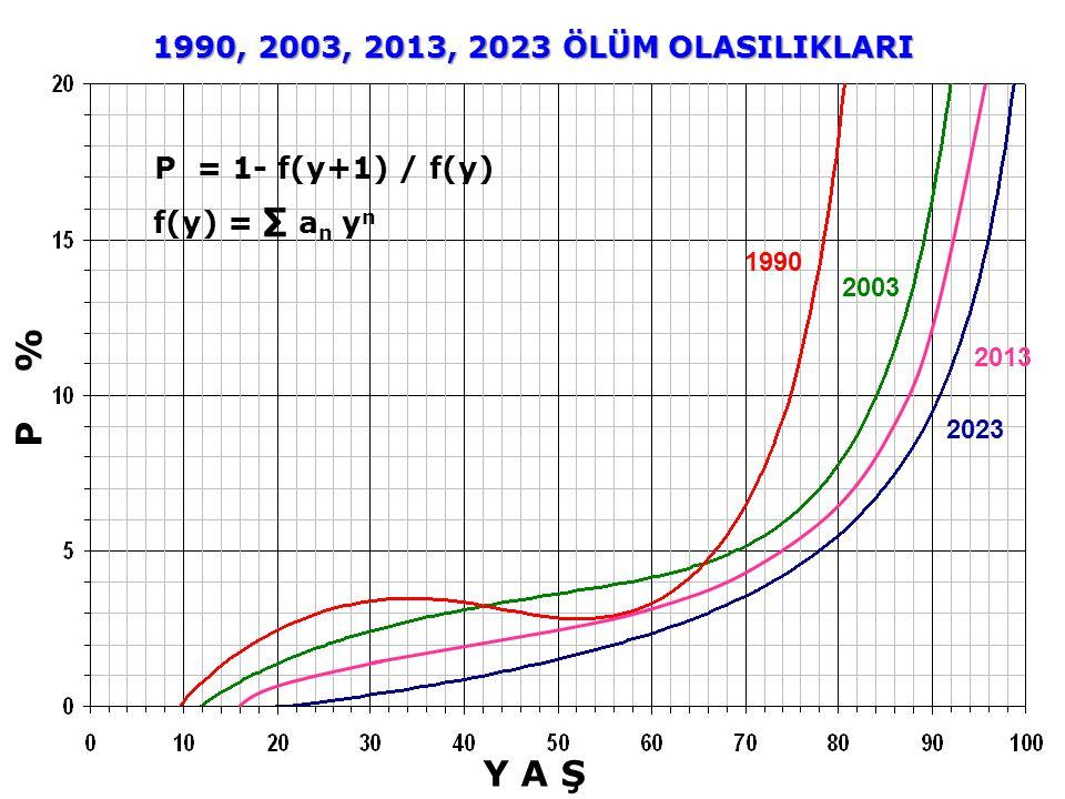 P % Y A Ş f(y) = ∑ a n y n P = 1- f(y+1) / f(y) 2023 2003 1990, 2003, 2013, 2023 ÖLÜM OLASILIKLARI 1990 2013