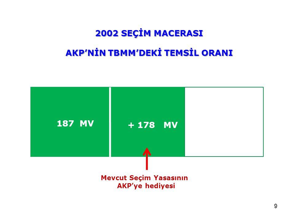 9 2002 SEÇİM MACERASI AKP'NİN TBMM'DEKİ TEMSİL ORANI 187 MV + 178 MV Mevcut Seçim Yasasının AKP'ye hediyesi