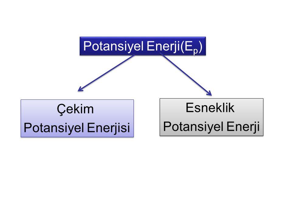 •Potansiyel enerjiye konum enerjisi de denir. Her cismin konumu nedeniyle sahip olduğu enerjidir.