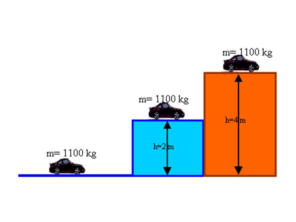 Aynı ağırlığa sahip iki cisim alalım.İlk cismi belli bir yükseklikten bıraktığımızda yere ulaştığında belli bir hıza sahip olacaktır. İkinci cismi ilk