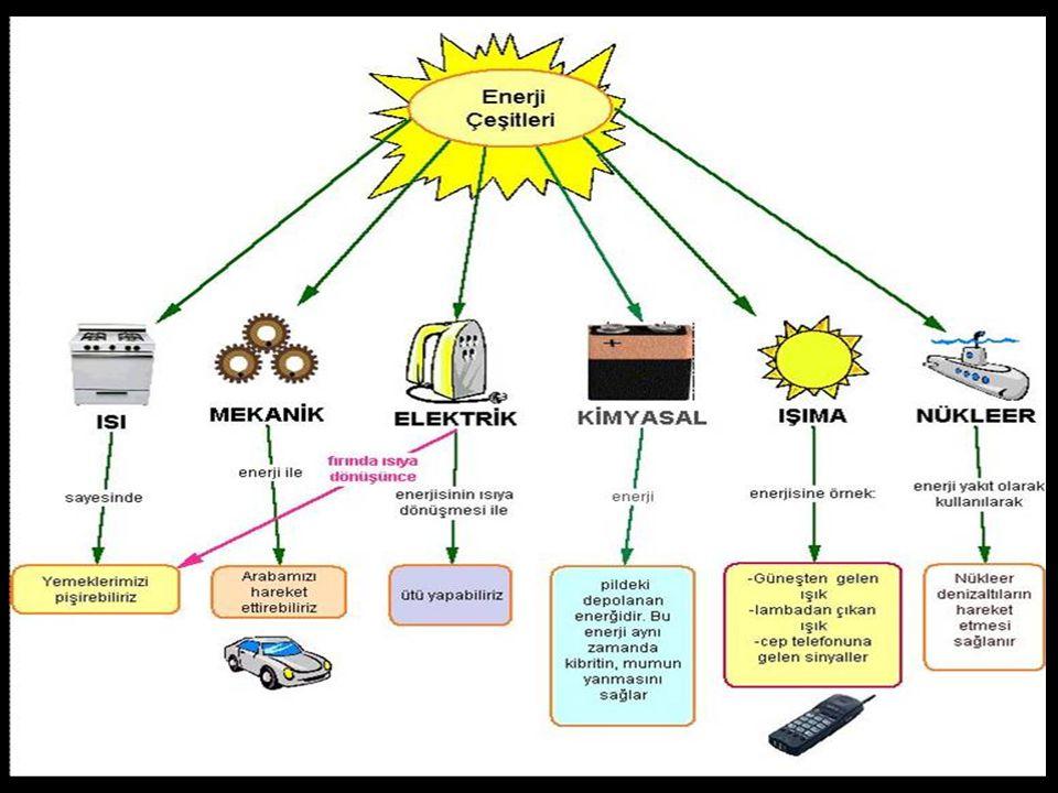 ENERJİ: Bir cismin iş yapabilme yeteneğine enerji denir. - Farklı enerji türleri vardır. - Nükleer enerji Rüzgar enerjisi Isı ve ışık enerjisi Potansi