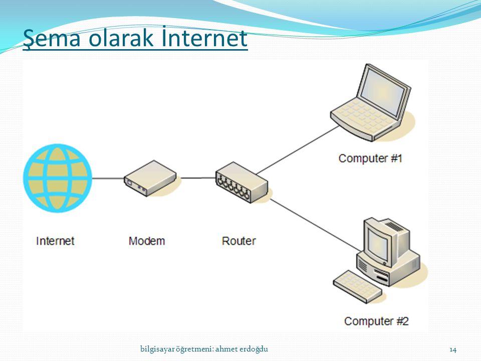 Şema olarak İnternet bilgisayar öğretmeni: ahmet erdoğdu14