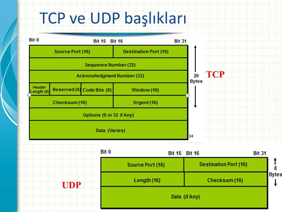 TCP ve UDP başlıkları www.turkkod.org14 TCP UDP