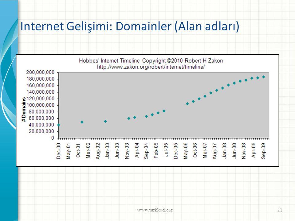 Internet Gelişimi: Domainler (Alan adları) www.turkkod.org21