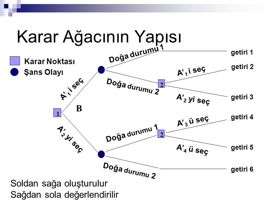 Karar Ağacının Yapısı Doğa durumu 1 B getiri 1 Doğa durumu 2 getiri 2 getiri 3 2 A' 1 i seç A' 2 yi seç getiri 6 Doğa durumu 2 2 getiri 4 getiri 5 A'