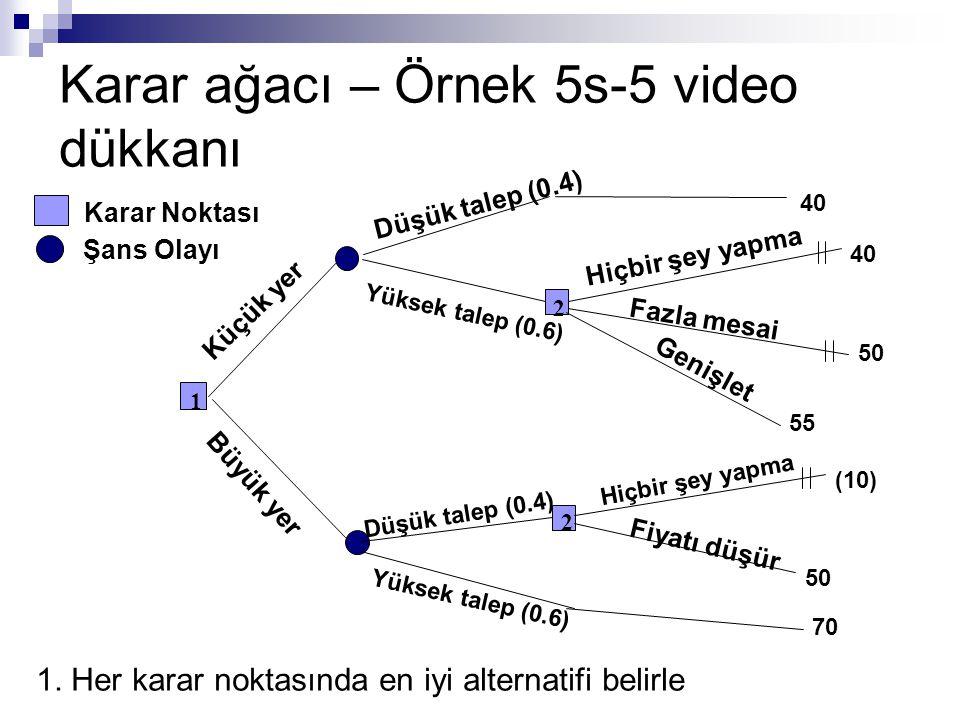 Karar ağacı – Örnek 5s-5 video dükkanı Karar Noktası Şans Olayı Düşük talep (0.4) 40 Yüksek talep (0.6) 40 50 2 Hiçbir şey yapma Fazla mesai 50 2 55 (