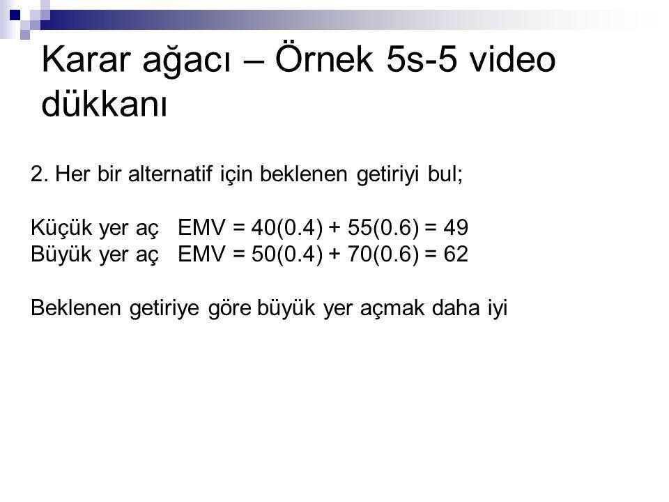Karar ağacı – Örnek 5s-5 video dükkanı 2. Her bir alternatif için beklenen getiriyi bul; Küçük yer aç EMV = 40(0.4) + 55(0.6) = 49 Büyük yer aç EMV =