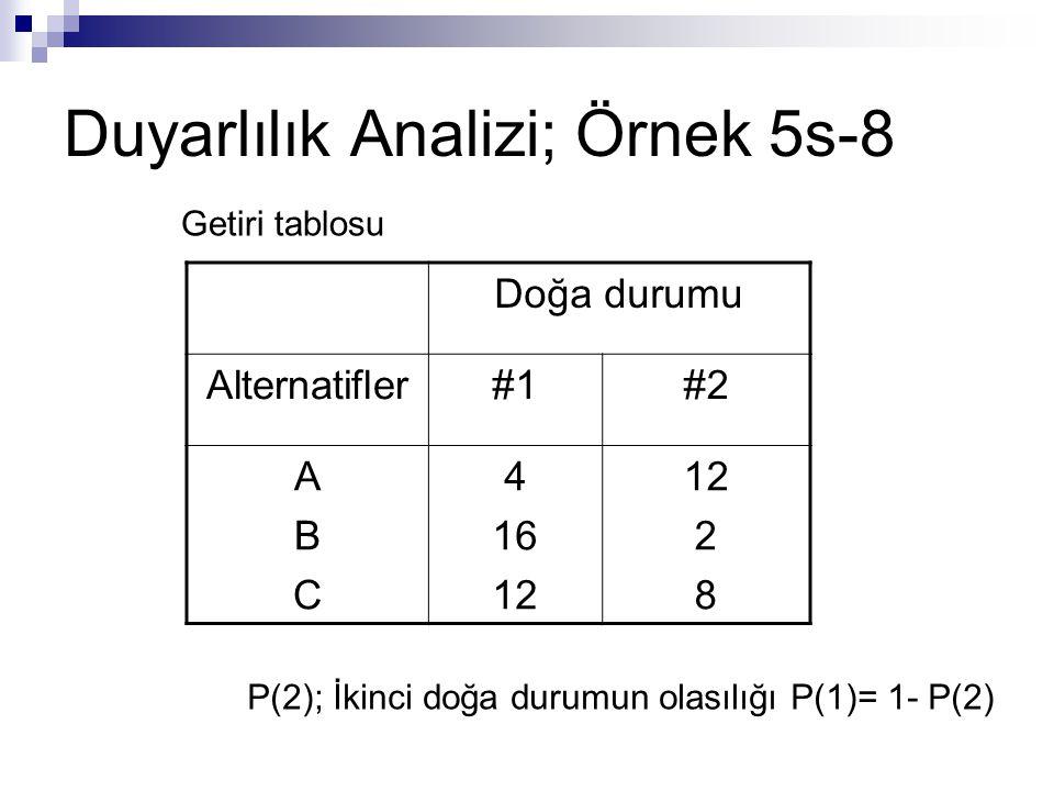 Duyarlılık Analizi; Örnek 5s-8 Doğa durumu Alternatifler#1#2 ABCABC 4 16 12 2 8 Getiri tablosu P(2); İkinci doğa durumun olasılığı P(1)= 1- P(2)