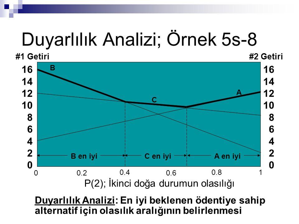 Duyarlılık Analizi; Örnek 5s-8 16 14 12 10 8 6 4 2 0 16 14 12 10 8 6 4 2 0 A B C A en iyiC en iyiB en iyi #1 Getiri#2 Getiri Duyarlılık Analizi: En iy