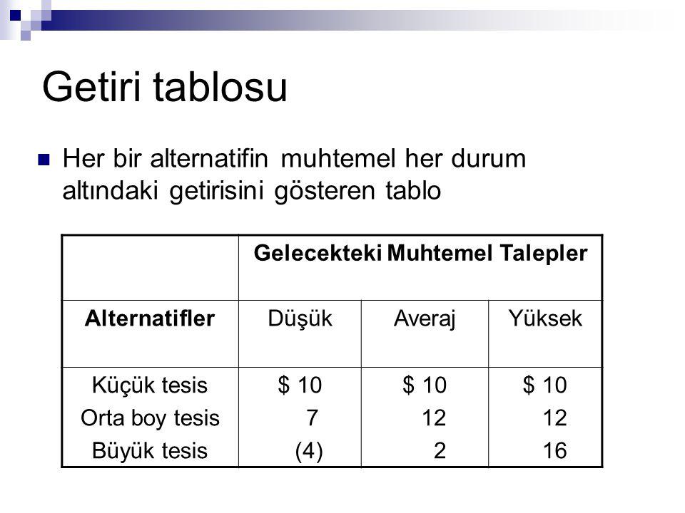Karar ağacı – Örnek 5s-5 video dükkanı Düşük talep (0.4) 40 Yüksek talep (0.6) 40 50 2 Hiçbir şey yapma Fazla mesai 50 2 55 (10) Fiyatı düşür Düşük talep (0.4) Küçük yer Büyük yer 1 Genişlet Hiçbir şey yapma Yüksek talep (0.6) 70 Karar Noktası Şans Olayı