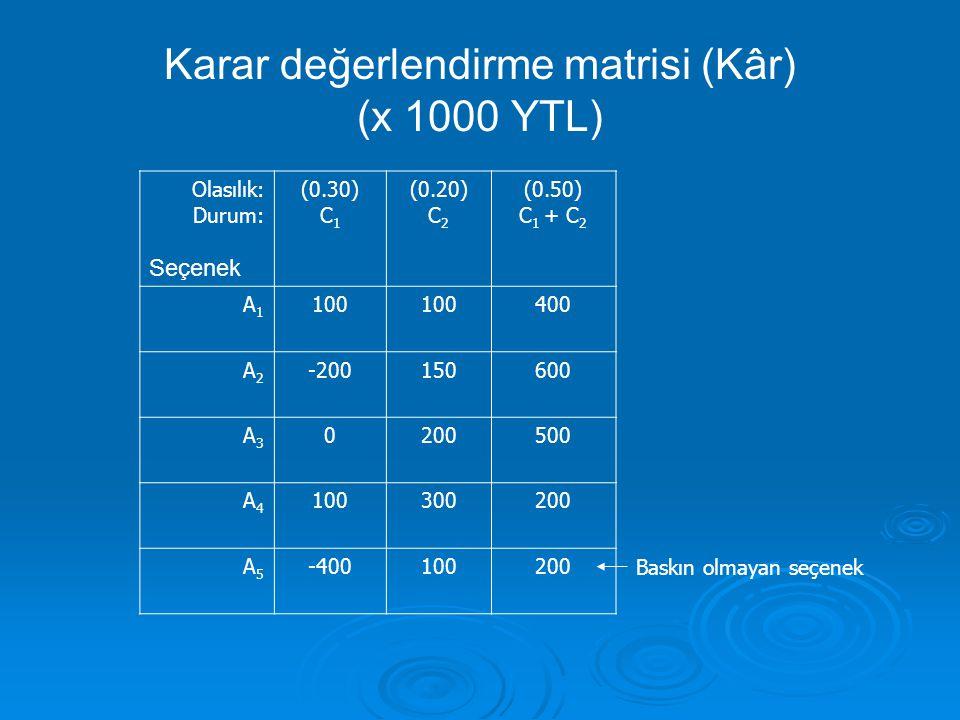 Karar değerlendirme matrisi (Kâr) (x 1000 YTL) Baskın olmayan seçenek Olasılık: Durum: Seçenek (0.30) C 1 (0.20) C 2 (0.50) C 1 + C 2 A1A1 100 400 A2A