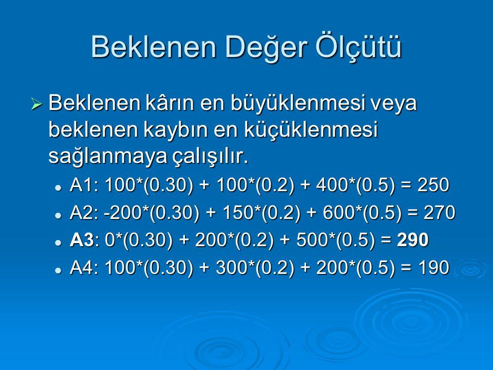 Beklenen Değer Ölçütü  Beklenen kârın en büyüklenmesi veya beklenen kaybın en küçüklenmesi sağlanmaya çalışılır.  A1: 100*(0.30) + 100*(0.2) + 400*(
