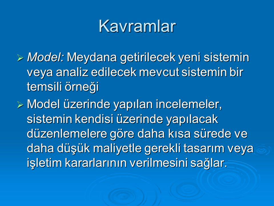 Kavramlar  Model: Meydana getirilecek yeni sistemin veya analiz edilecek mevcut sistemin bir temsili örneği  Model üzerinde yapılan incelemeler, sis