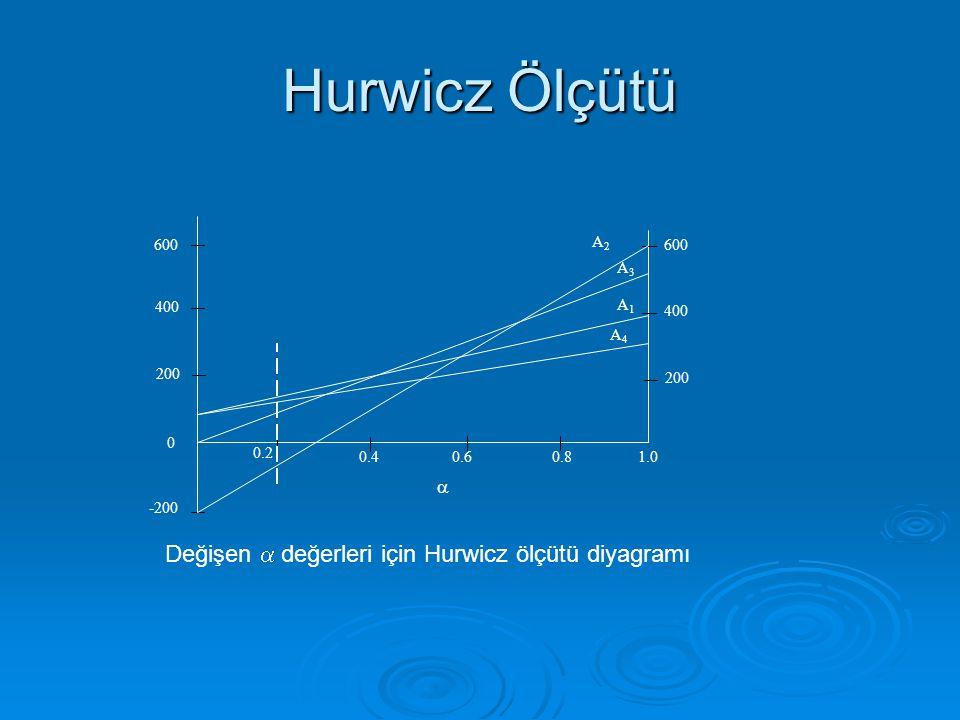 Hurwicz Ölçütü 1.00.80.60.4 0.2 A1A1 A4A4 A2A2 A3A3 0 600 400 200 -200 600 400 200  Değişen  değerleri için Hurwicz ölçütü diyagramı