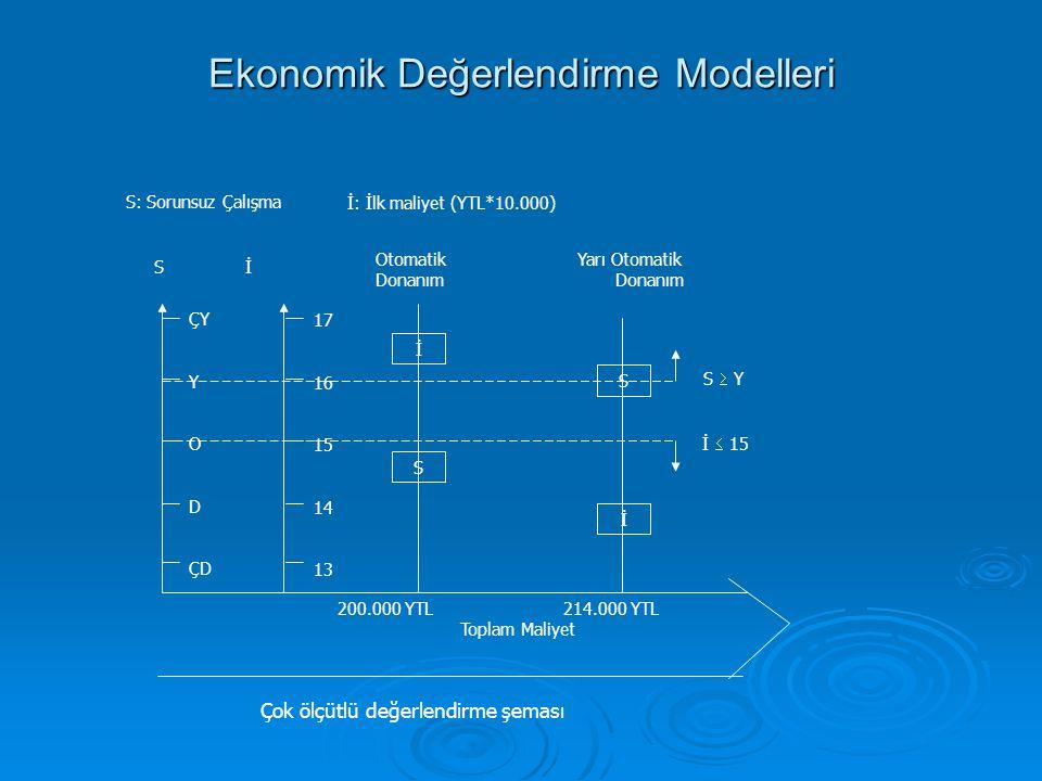 Ekonomik Değerlendirme Modelleri İ: İlk maliyet (YTL*10.000) S: Sorunsuz Çalışma 200.000 YTL 214.000 YTL Toplam Maliyet Otomatik Yarı Otomatik Donanım