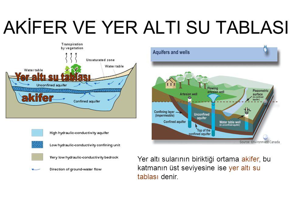 AKİFER VE YER ALTI SU TABLASI Yer altı sularının biriktiği ortama akifer, bu katmanın üst seviyesine ise yer altı su tablası denir.