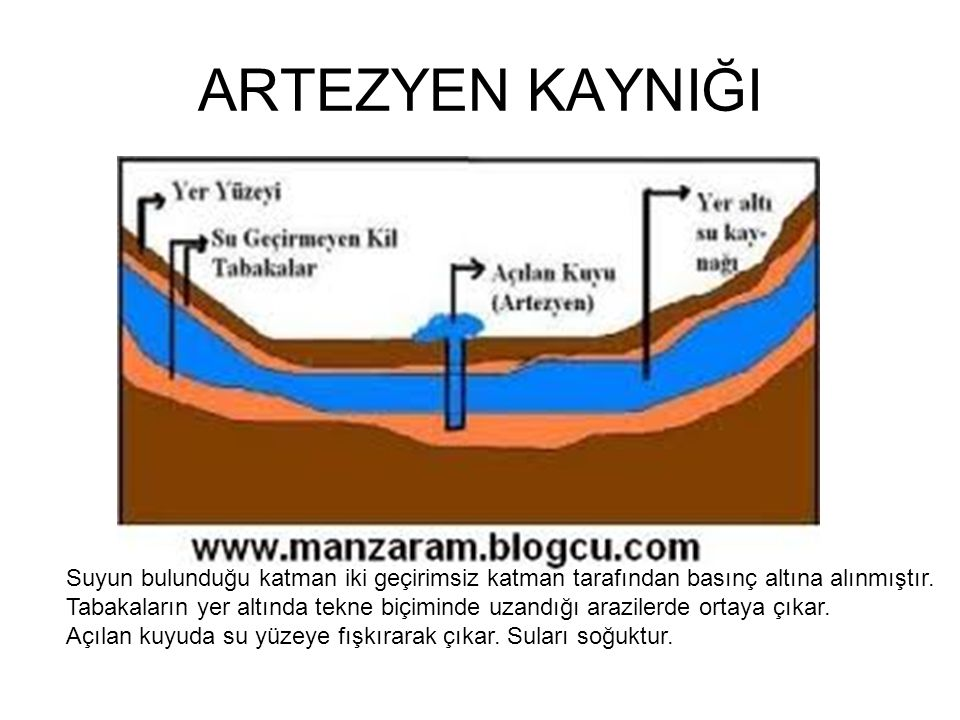 ARTEZYEN KAYNIĞI Suyun bulunduğu katman iki geçirimsiz katman tarafından basınç altına alınmıştır. Tabakaların yer altında tekne biçiminde uzandığı ar