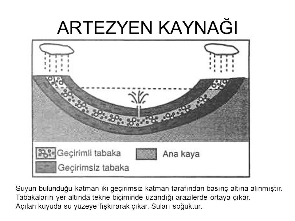 ARTEZYEN KAYNAĞI Suyun bulunduğu katman iki geçirimsiz katman tarafından basınç altına alınmıştır. Tabakaların yer altında tekne biçiminde uzandığı ar