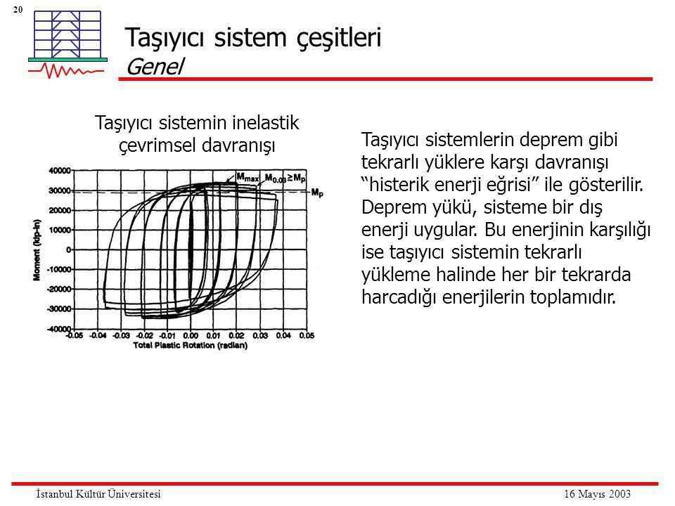 20 16 Mayıs 2003İstanbul Kültür Üniversitesi Taşıyıcı sistemin inelastik çevrimsel davranışı Taşıyıcı sistemlerin deprem gibi tekrarlı yüklere karşı d
