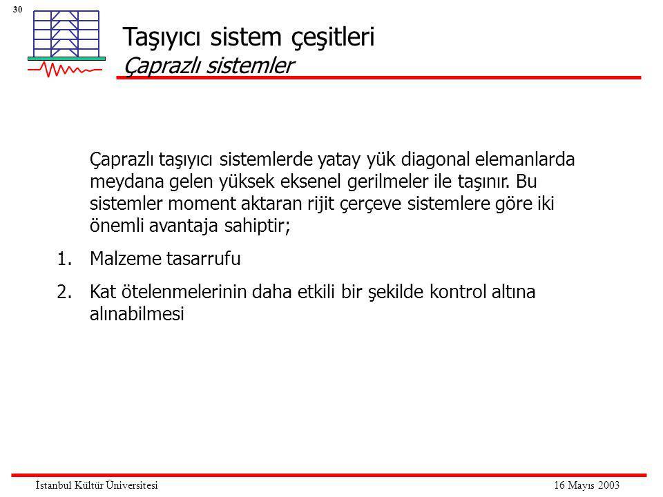 30 16 Mayıs 2003İstanbul Kültür Üniversitesi Taşıyıcı sistem çeşitleri Çaprazlı sistemler Çaprazlı taşıyıcı sistemlerde yatay yük diagonal elemanlarda meydana gelen yüksek eksenel gerilmeler ile taşınır.
