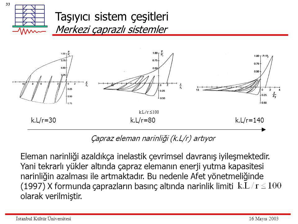 33 16 Mayıs 2003İstanbul Kültür Üniversitesi Taşıyıcı sistem çeşitleri Merkezi çaprazlı sistemler k.L/r=30k.L/r=140k.L/r=80 Çapraz eleman narinliği (k.L/r) artıyor Eleman narinliği azaldıkça inelastik çevrimsel davranış iyileşmektedir.