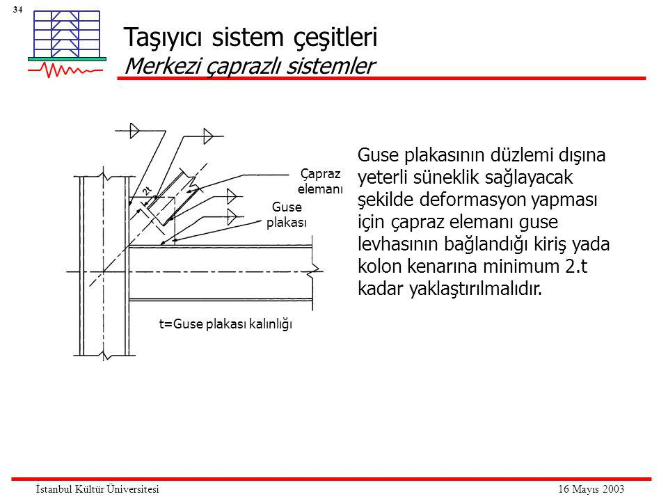 34 16 Mayıs 2003İstanbul Kültür Üniversitesi Taşıyıcı sistem çeşitleri Merkezi çaprazlı sistemler Çapraz elemanı Guse plakası t=Guse plakası kalınlığı