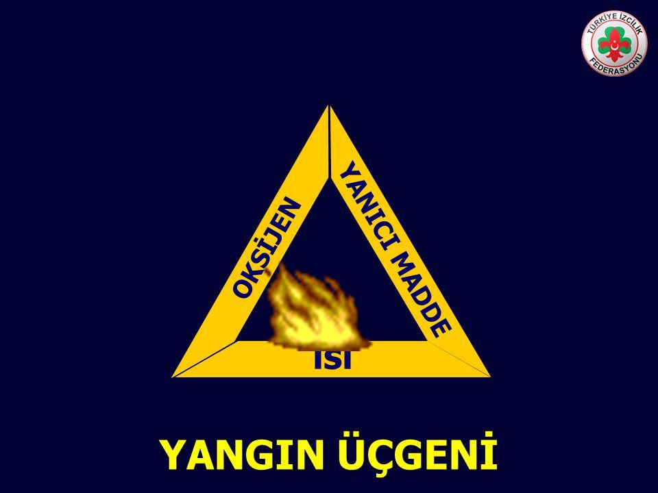 • YANMA: Yanıcı Maddenin Oksijen ve ısı altında belirli oranlarda birleşmesi sonucu olusan bir kimyasal reaksiyondur. • YANGIN: Yangın ise kontrolümüz
