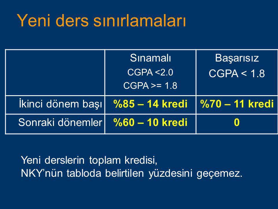 Yeni ders sınırlamaları Sınamalı CGPA <2.0 CGPA >= 1.8 Başarısız CGPA < 1.8 İkinci dönem başı%85 – 14 kredi%70 – 11 kredi Sonraki dönemler%60 – 10 kre