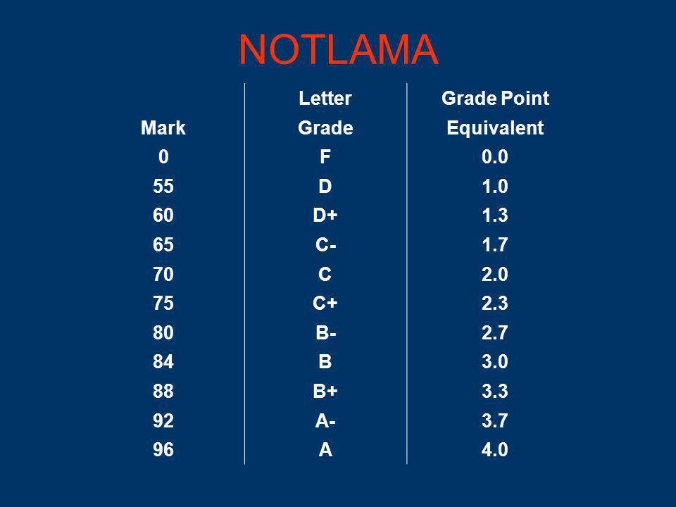 NOTLAMA LetterGrade Point MarkGradeEquivalent 0F0.0 55D1.0 60D+1.3 65C-1.7 70C2.0 75C+2.3 80B-2.7 84B3.0 88B+3.3 92A-3.7 96A4.0