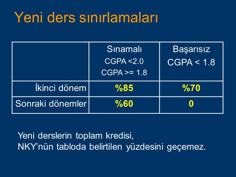 Yeni ders sınırlamaları Sınamalı CGPA <2.0 CGPA >= 1.8 Başarısız CGPA < 1.8 İkinci dönem%85%70 Sonraki dönemler%600 Yeni derslerin toplam kredisi, NKY