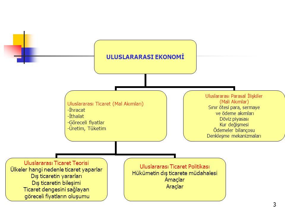 3 ULUSLARARASI EKONOMİ Uluslararası Ticaret (Mal Akımları) -İhracat -İthalat -Göreceli fiyatlar -Üretim, Tüketim Uluslararası Ticaret Teorisi Ülkeler
