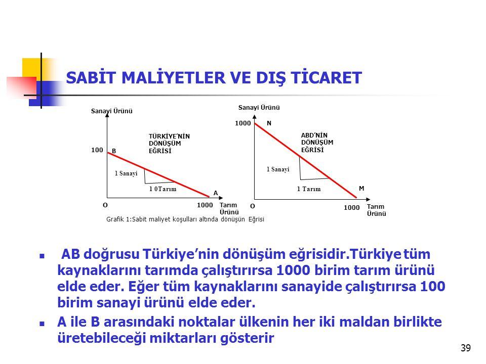 39 SABİT MALİYETLER VE DIŞ TİCARET Grafik 1:Sabit maliyet koşulları altında dönüşün Eğrisi  AB doğrusu Türkiye'nin dönüşüm eğrisidir.Türkiye tüm kayn