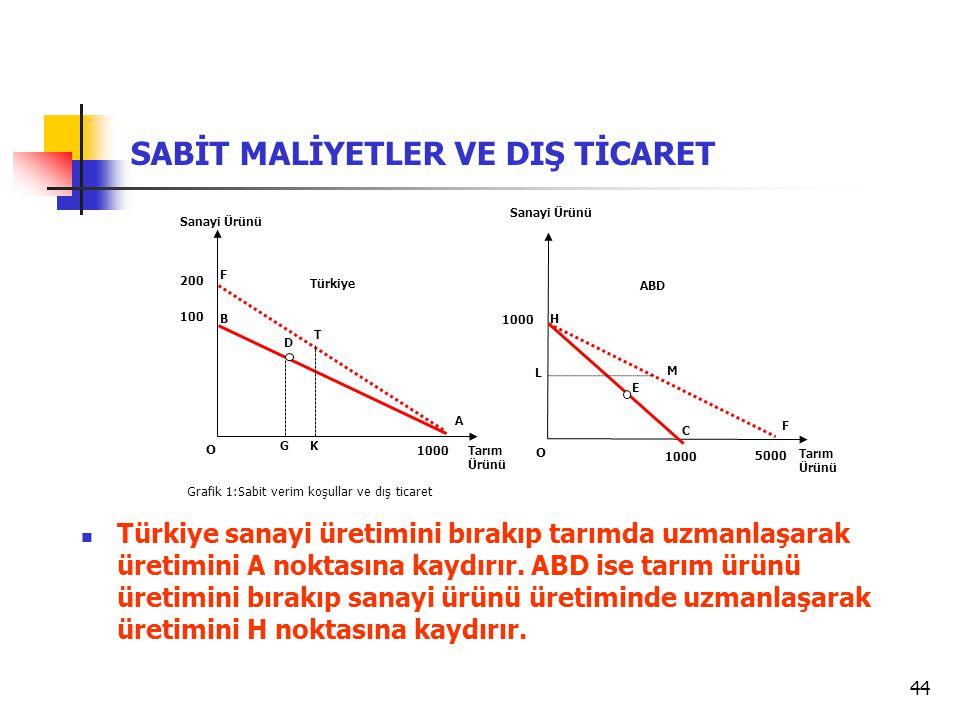 44 SABİT MALİYETLER VE DIŞ TİCARET Grafik 1:Sabit verim koşullar ve dış ticaret  Türkiye sanayi üretimini bırakıp tarımda uzmanlaşarak üretimini A no