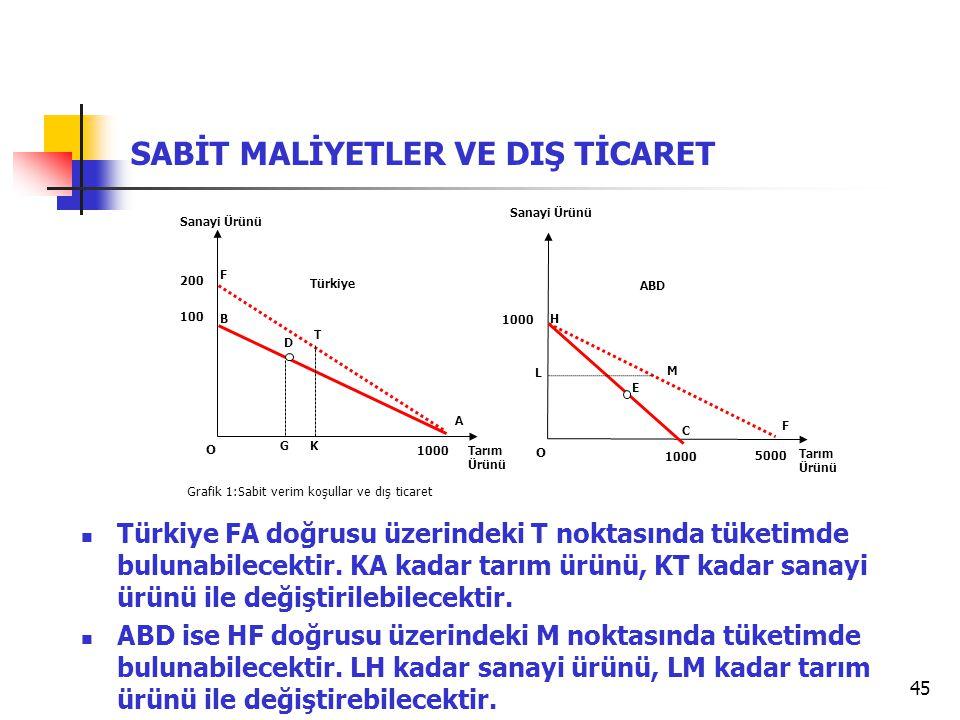 45 SABİT MALİYETLER VE DIŞ TİCARET Grafik 1:Sabit verim koşullar ve dış ticaret  Türkiye FA doğrusu üzerindeki T noktasında tüketimde bulunabilecekti