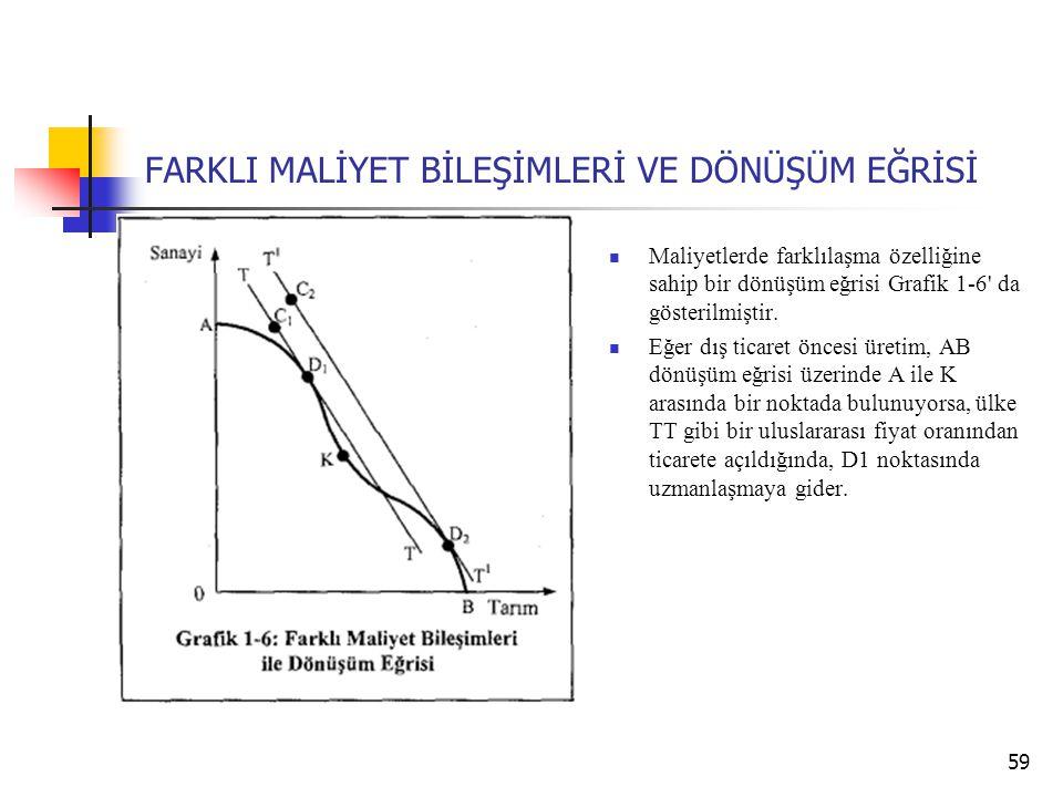FARKLI MALİYET BİLEŞİMLERİ VE DÖNÜŞÜM EĞRİSİ  Maliyetlerde farklılaşma özelliğine sahip bir dönüşüm eğrisi Grafik 1-6' da gösterilmiştir.  Eğer dış