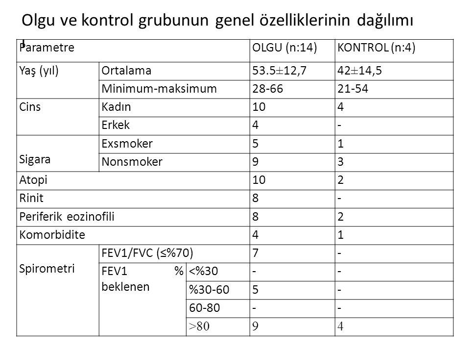 ParametreOLGU (n:14)KONTROL (n:4) Yaş (yıl)Ortalama53.5±12,742±14,5 Minimum-maksimum28-6621-54 CinsKadın104 Erkek4- Sigara Exsmoker51 Nonsmoker93 Atopi102 Rinit8- Periferik eozinofili82 Komorbidite41 Spirometri FEV1/FVC (≤%70)7- FEV1 % beklenen <%30-- %30-605- 60-80-- >8094 Olgu ve kontrol grubunun genel özelliklerinin dağılımı ı