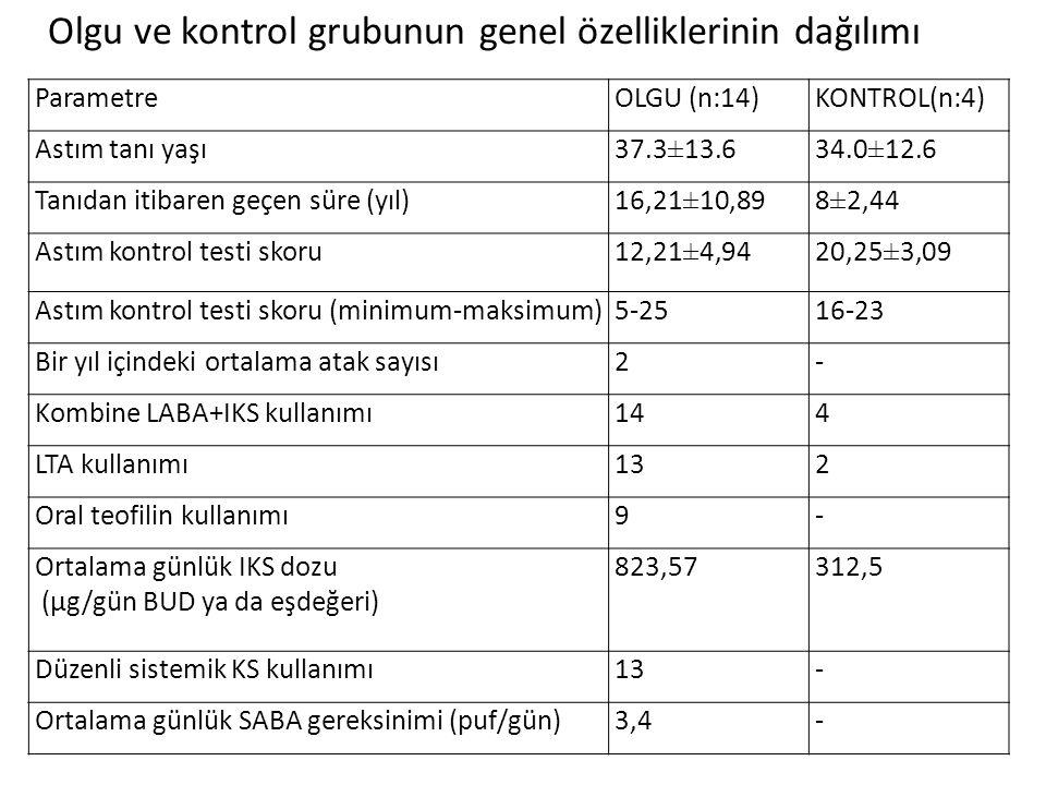 ParametreOLGU (n:14)KONTROL(n:4) Astım tanı yaşı37.3±13.634.0±12.6 Tanıdan itibaren geçen süre (yıl)16,21±10,898±2,44 Astım kontrol testi skoru12,21±4,9420,25±3,09 Astım kontrol testi skoru (minimum-maksimum)5-2516-23 Bir yıl içindeki ortalama atak sayısı2- Kombine LABA+IKS kullanımı144 LTA kullanımı132 Oral teofilin kullanımı9- Ortalama günlük IKS dozu (µg/gün BUD ya da eşdeğeri) 823,57312,5 Düzenli sistemik KS kullanımı13- Ortalama günlük SABA gereksinimi (puf/gün)3,4- Olgu ve kontrol grubunun genel özelliklerinin dağılımı