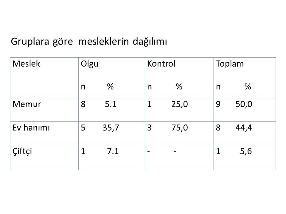 MeslekOlgu n % Kontrol n % Toplam n % Memur8 5.11 25,09 50,0 Ev hanımı5 35,73 75,08 44,4 Çiftçi1 7.1- 1 5,6 Gruplara göre mesleklerin dağılımı