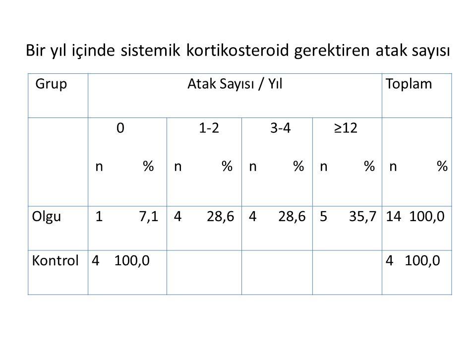 GrupAtak Sayısı / YılToplam 0 n % 1-2 n % 3-4 n % ≥12 n % n % Olgu 1 7,1 4 28,6 5 35,714 100,0 Kontrol4 100,0 Bir yıl içinde sistemik kortikosteroid g