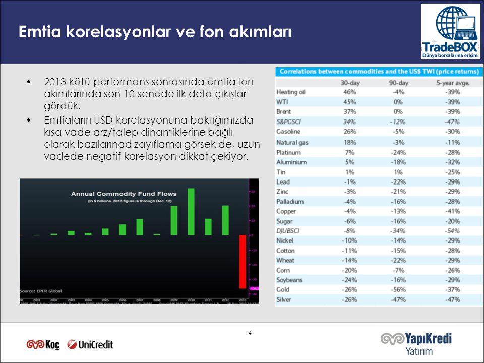 Emtia korelasyonlar ve fon akımları 4 •2013 kötü performans sonrasında emtia fon akımlarında son 10 senede ilk defa çıkışlar gördük.