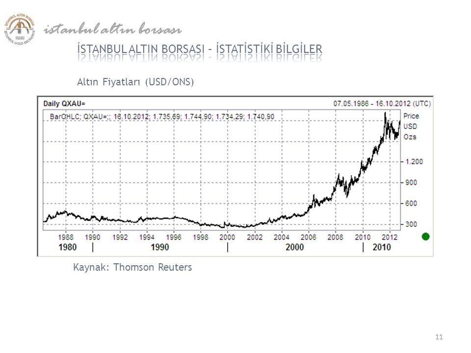 Altın Fiyatları (USD/ONS) istanbul altın borsası 11 Kaynak: Thomson Reuters