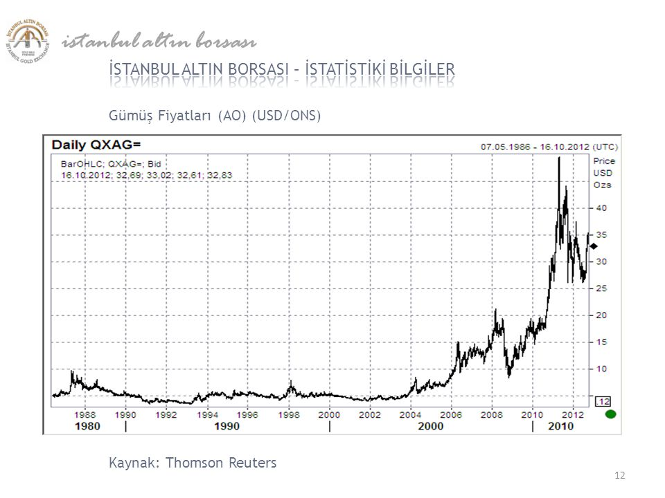 Gümüş Fiyatları (AO) (USD/ONS) istanbul altın borsası 12 Kaynak: Thomson Reuters