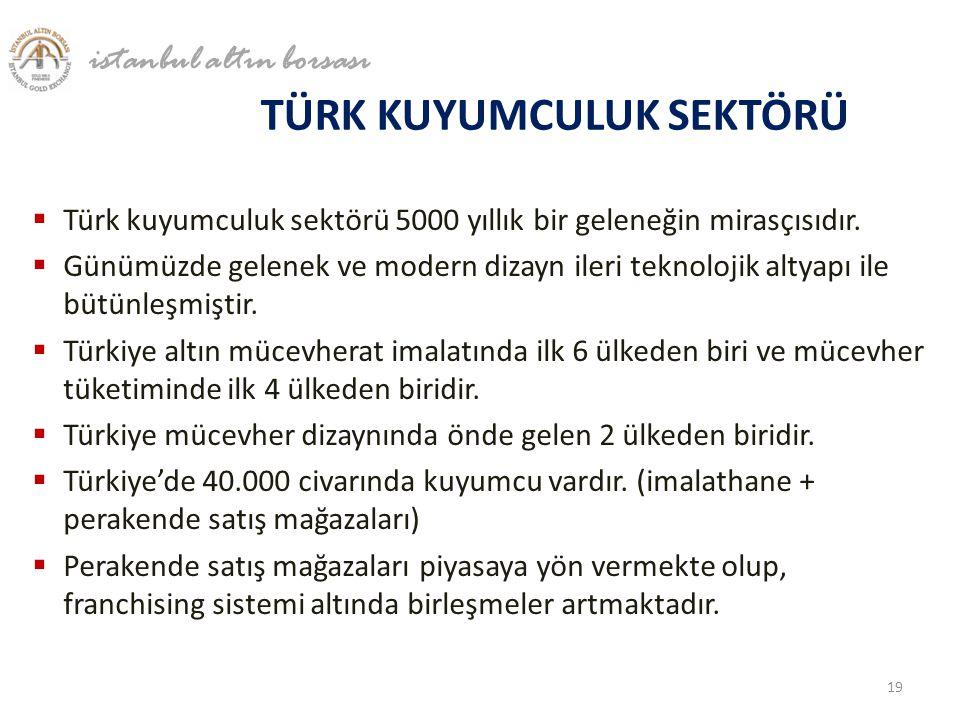 TÜRK KUYUMCULUK SEKTÖRÜ  Türk kuyumculuk sektörü 5000 yıllık bir geleneğin mirasçısıdır.  Günümüzde gelenek ve modern dizayn ileri teknolojik altyap