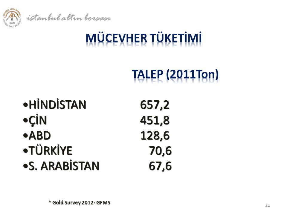 * Gold Survey 2012- GFMS istanbul altın borsası 21