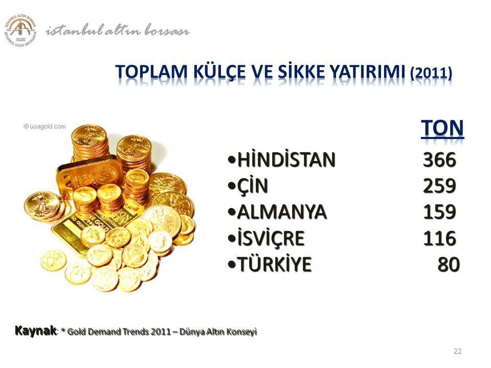 •HİNDİSTAN366 •ÇİN 259 •ALMANYA159 •İSVİÇRE 116 •TÜRKİYE 80 Kaynak * Gold Demand Trends 2011 – Dünya Altın Konseyi Kaynak : * Gold Demand Trends 2011