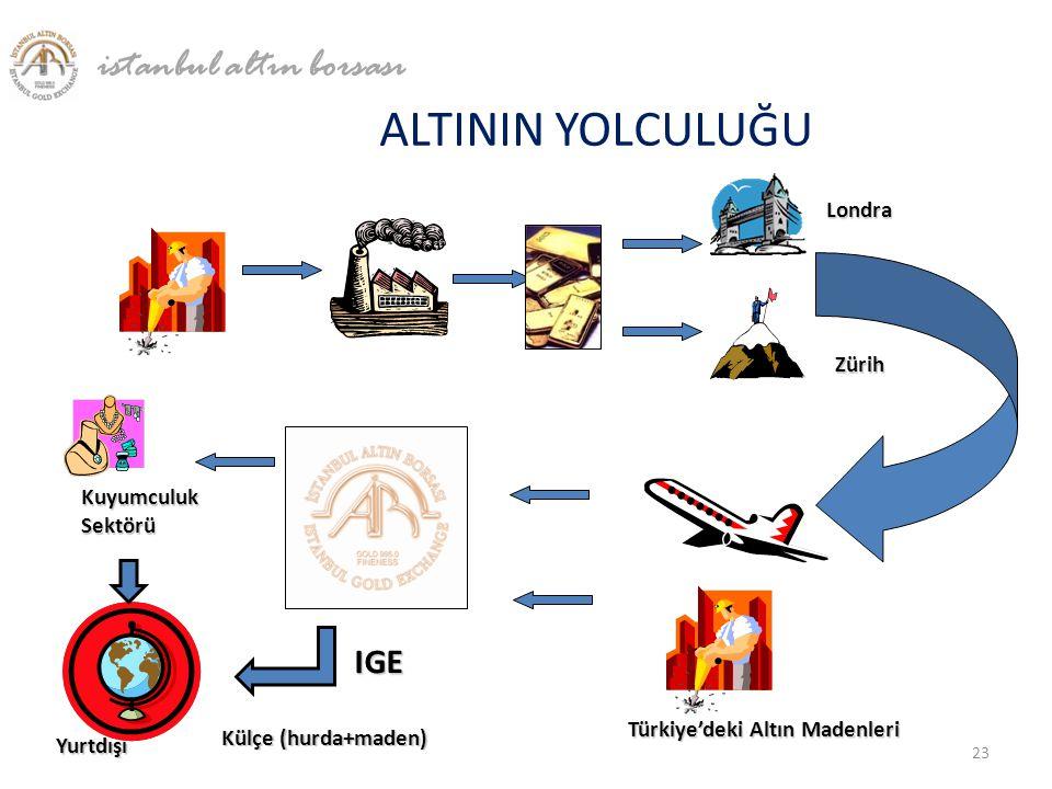 ALTININ YOLCULUĞU Londra IGE Türkiye'deki Altın Madenleri Kuyumculuk Sektörü Yurtdışı Külçe (hurda+maden) Zürih istanbul altın borsası 23