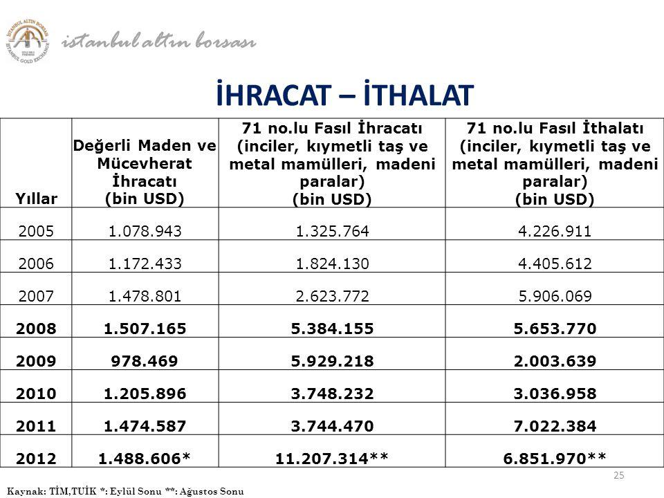 İHRACAT – İTHALAT istanbul altın borsası Kaynak: TİM,TUİK *: Eylül Sonu **: Ağustos Sonu 25 Yıllar Değerli Maden ve Mücevherat İhracatı (bin USD) 71 n